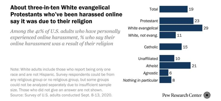 20% of American Internet Harassment is is Connected with Religion
