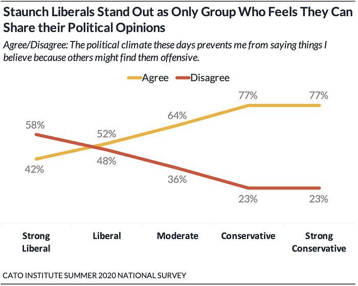 62% американців бояться говорити про свої політичні погляди