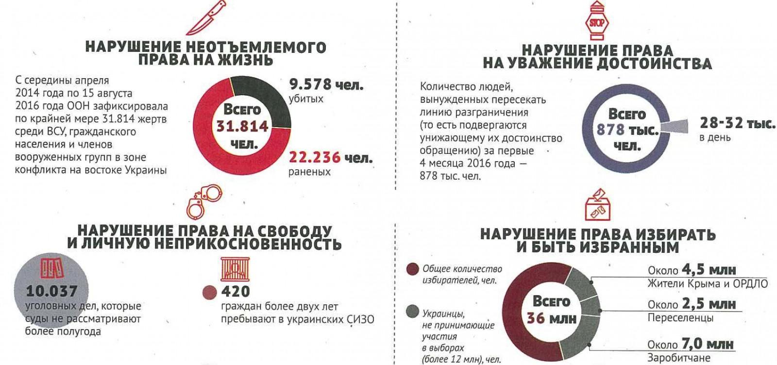 Как в Украине нарушают права человека