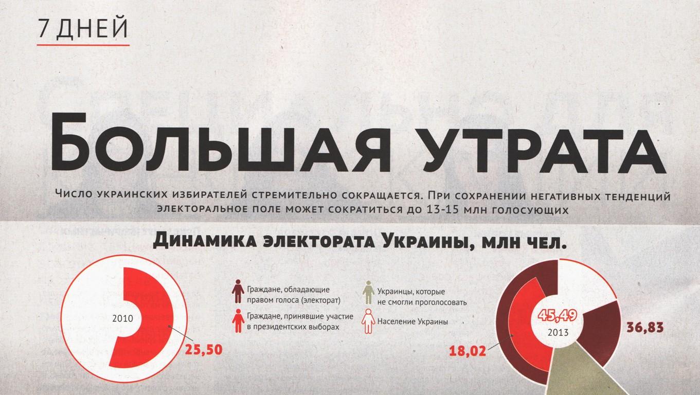 Куда «пропадают» украинские избиратели?