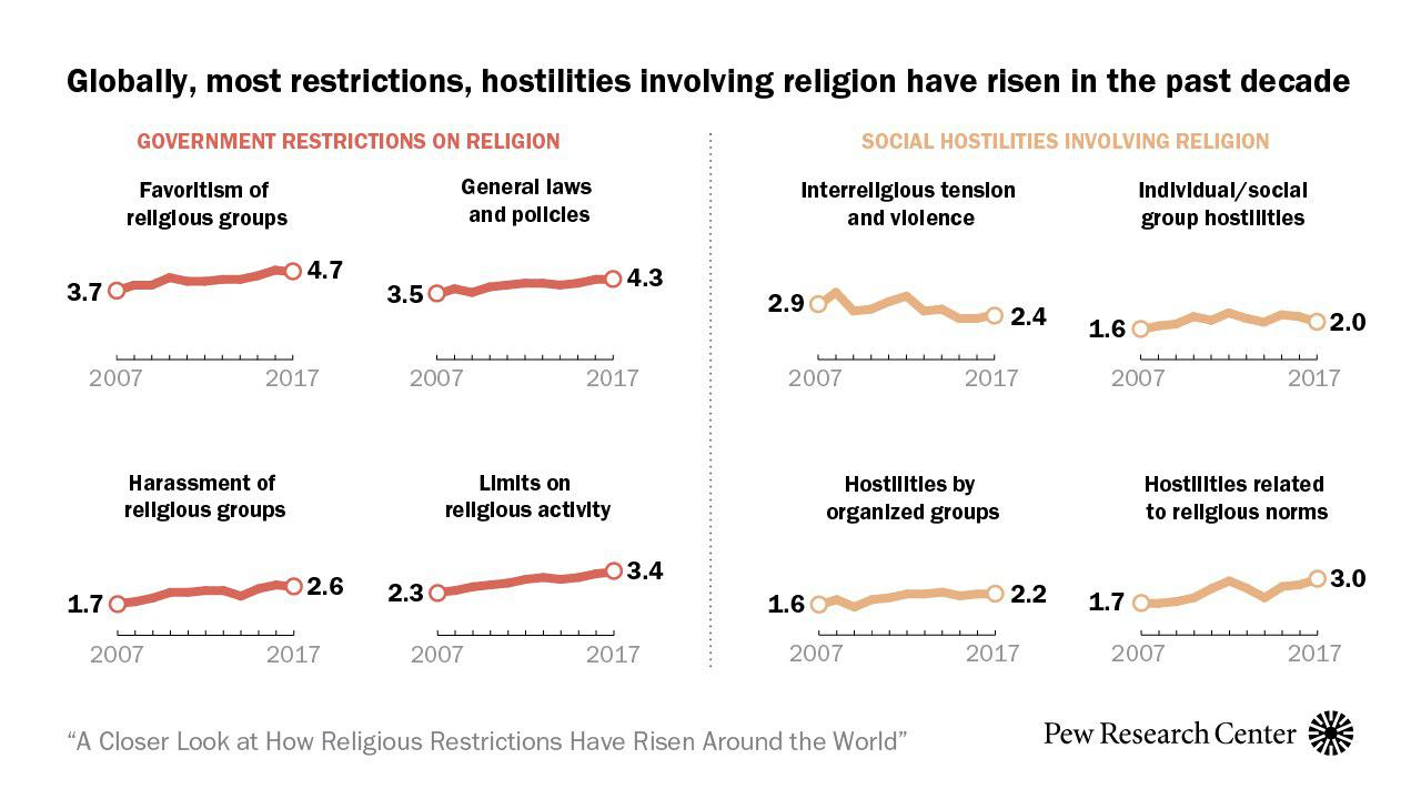 Pew Research Center: Restrictions on Religious Life by the State Increased Globally