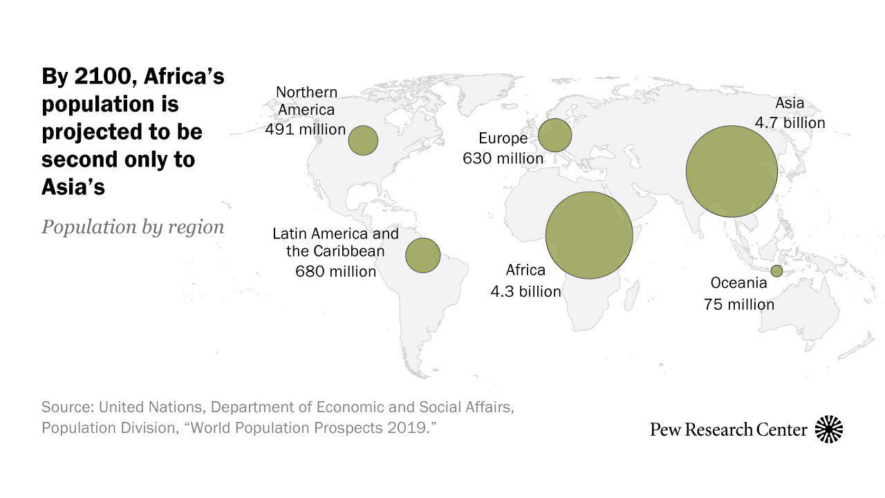 Рост населения мира почти остановится к концу века