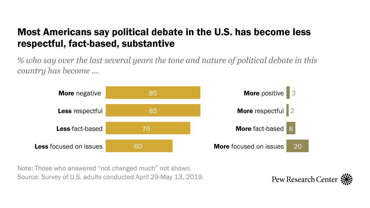 Нове дослідження Pew Research Center: політичні дискусії в США дуже агресивні