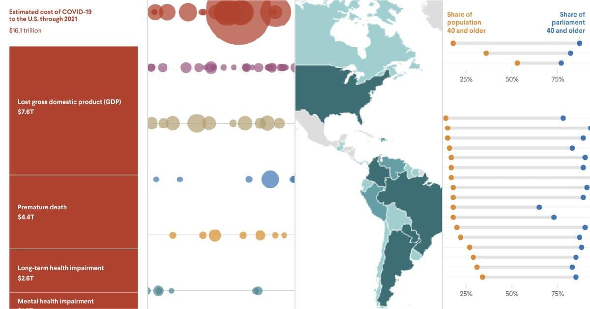 Пандемія COVID-19 вже обійшлася США в 16 трлн. $