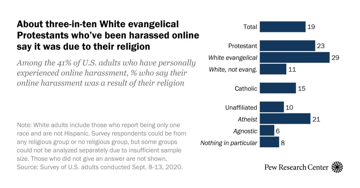 20% of American Internet Harassment is Connected with Religion