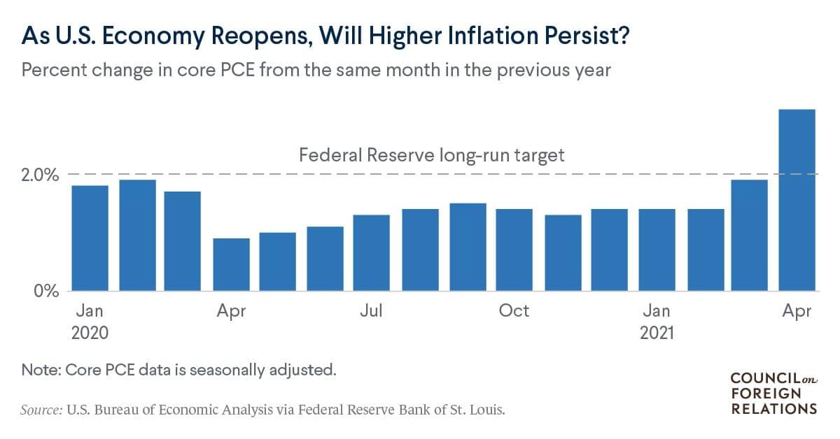 Сколько это слишком много? Дебаты по поводу инфляции в США накаляются