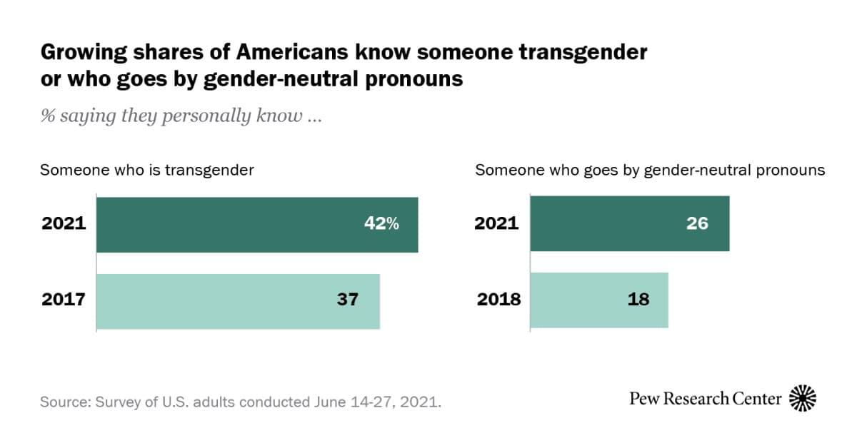 У 40% американців є знайомі трансгендери або гендерно небінарні люди