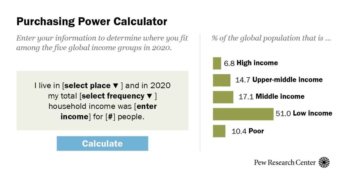 Пандемія уповільнює зростання глобального середнього класу
