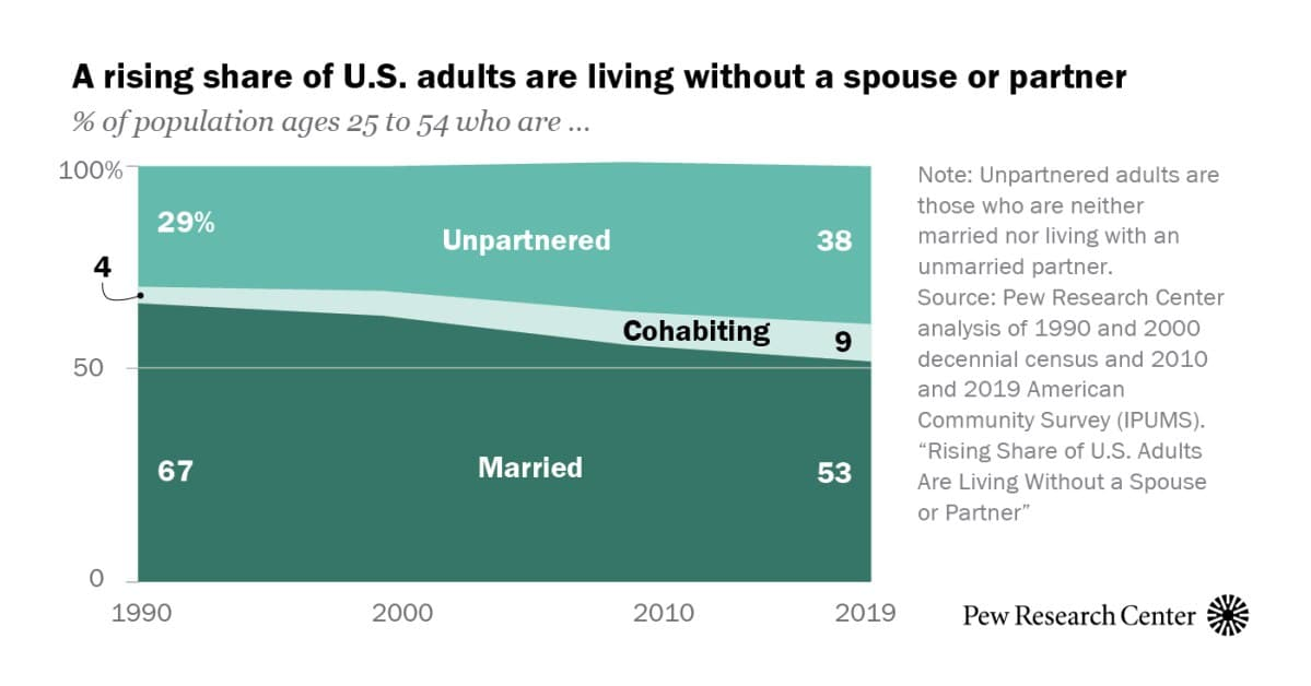 An increasing number of men and women are living without a spouse or partner