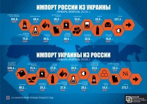 Из-за падения объемов экспорта в 2014 году Украина недополучила как минимум 12,5 миллиардов долларов