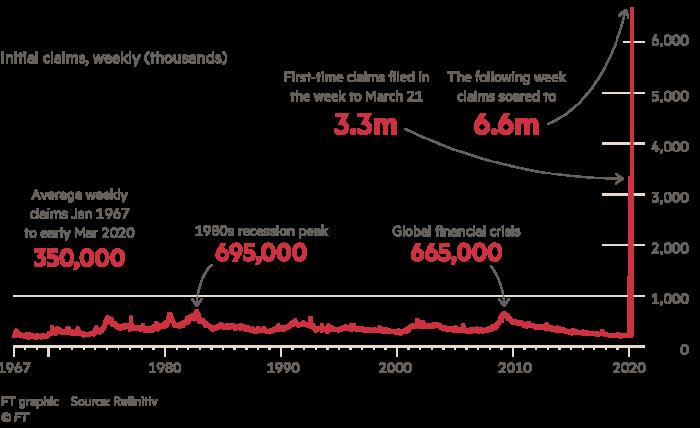Глобальне безробіття